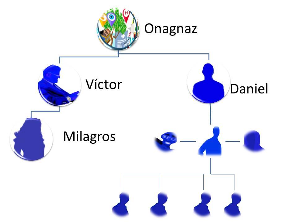Organigrama EMCU Organización Ficticia original del libro Malas decisiones